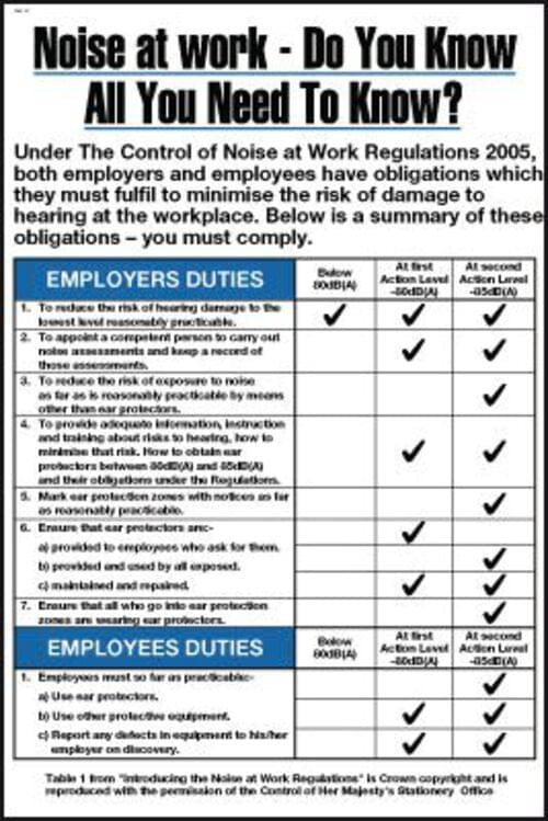 Noise At Work Do You Know All You Need To Know? Poster 600x400mm Encapsulated Paper