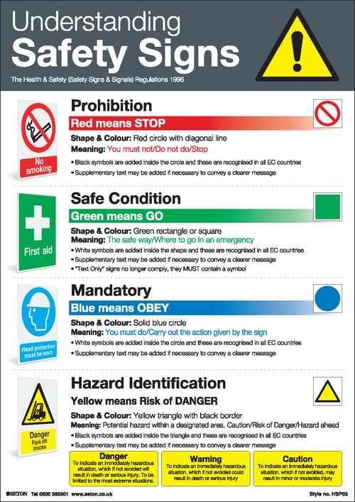 Understanding Safety Signs Poster A3