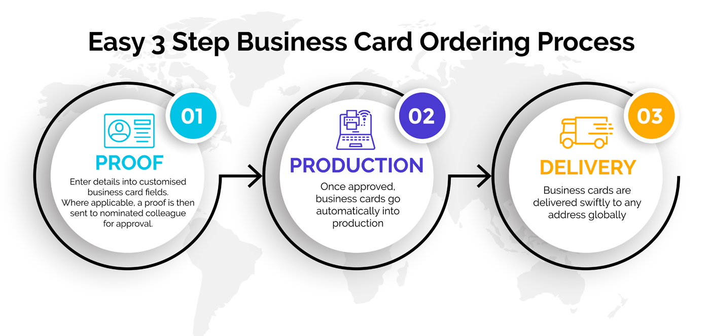 image of 3 step business card ordering process
