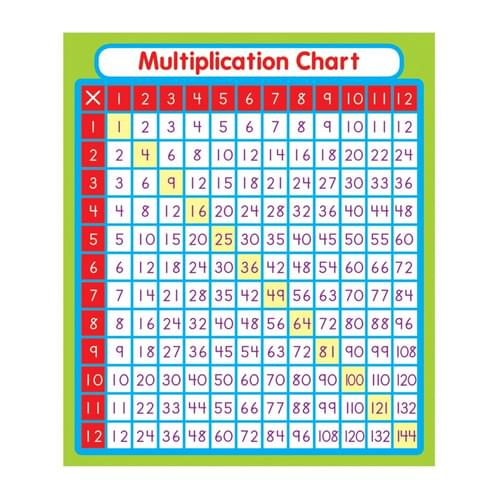 Multiplication Sticker Packs 1-12 Tables Pk24