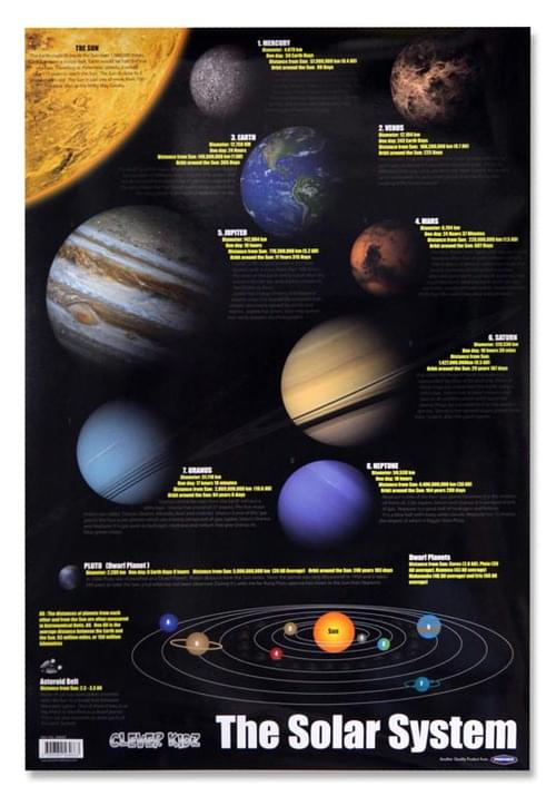 Clever Kidz Wall Chart - Solar System