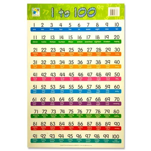 Wall Chart - 1 To 100