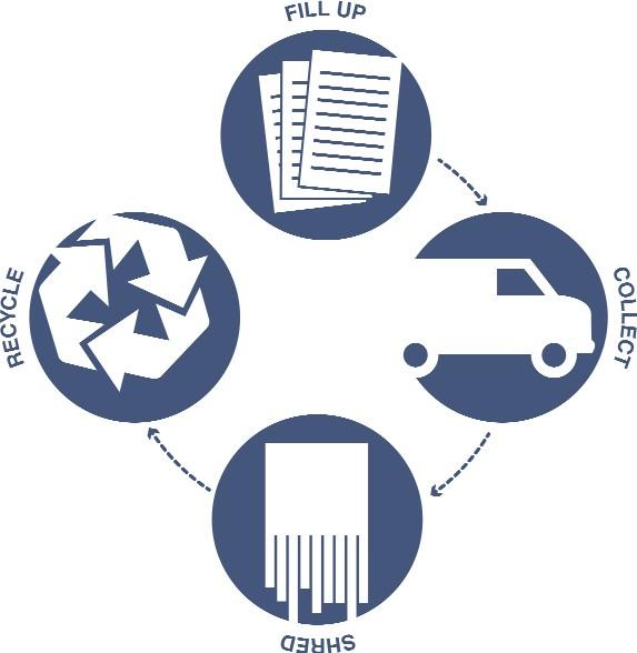 Secure Shredding Service -