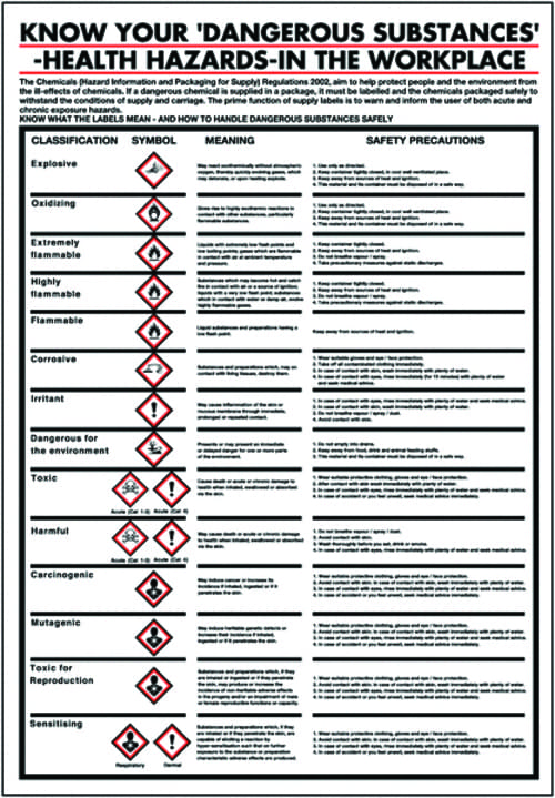 600x420mm Know Your Dangerous Substances in the Workplace Poster