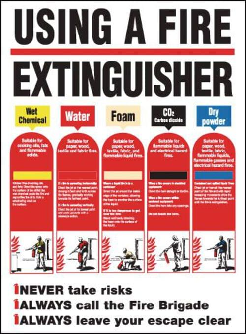 600x420mm Using A Fire Extingusher Poster